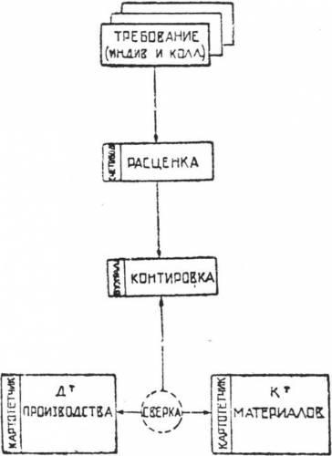 Обработка бухгалтерских документов.  Схема 4 Кошкин И.А. К методике оперативно-балансового учета.