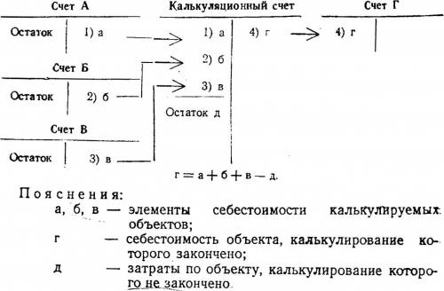 """Схема калькуляционных счетов Макаров В.Г. Теория бухгалтерского учета.  М.:  """"Госстатиздат """", 1953."""